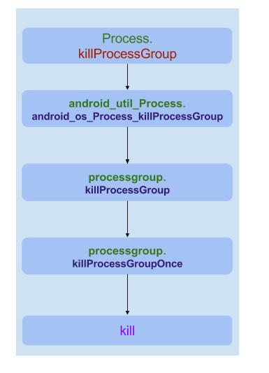 process-kill-group