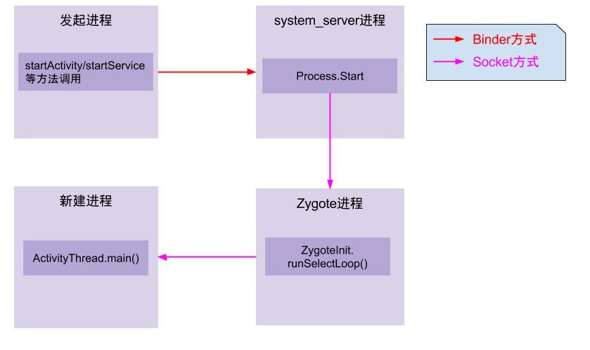 start_app_process