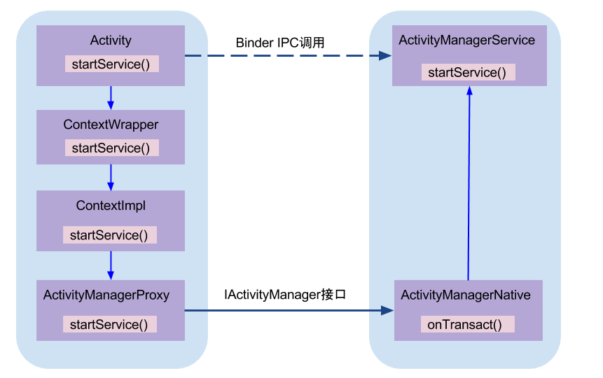 Activity_Manager_Service