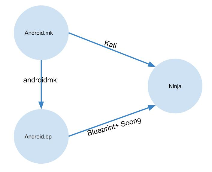 android_build