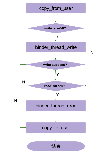 binder_write_read