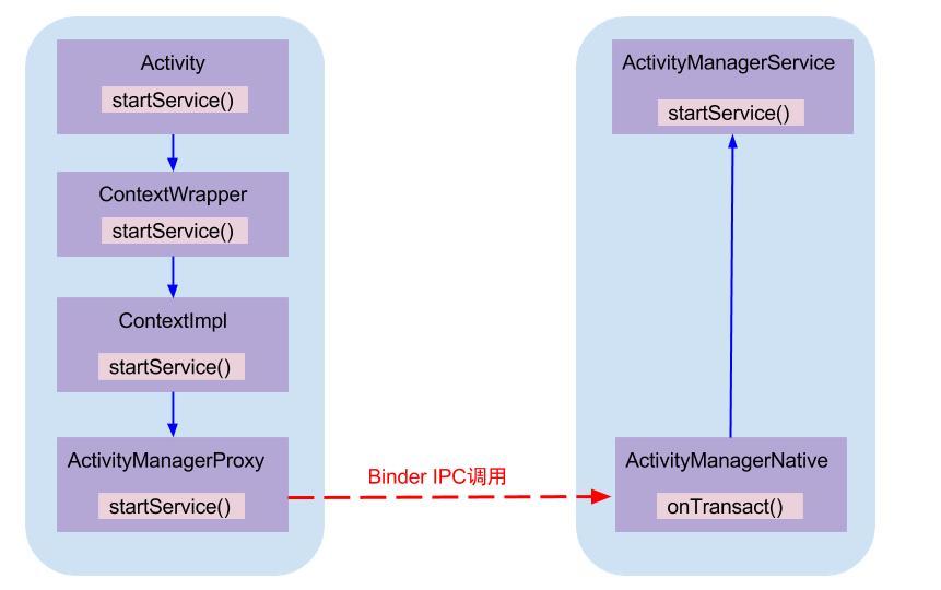 彻底理解Android Binder通信架构
