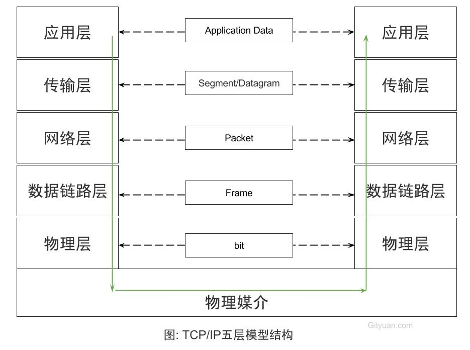 tcp_ip_arch