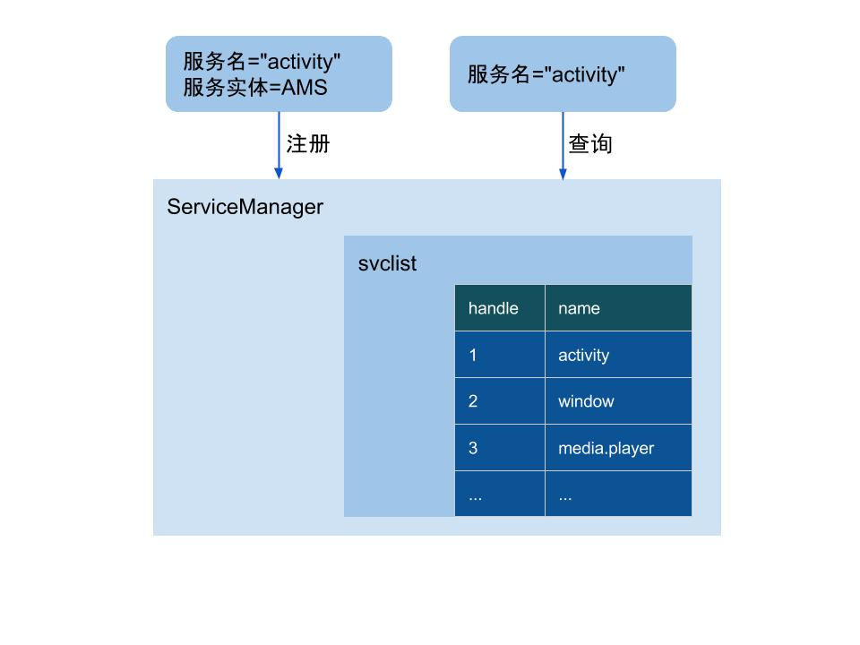ServiceManager进程