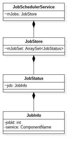 理解JobScheduler机制- Gityuan博客| 袁辉辉的技术博客