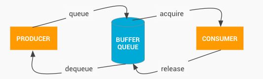 buffer_queue