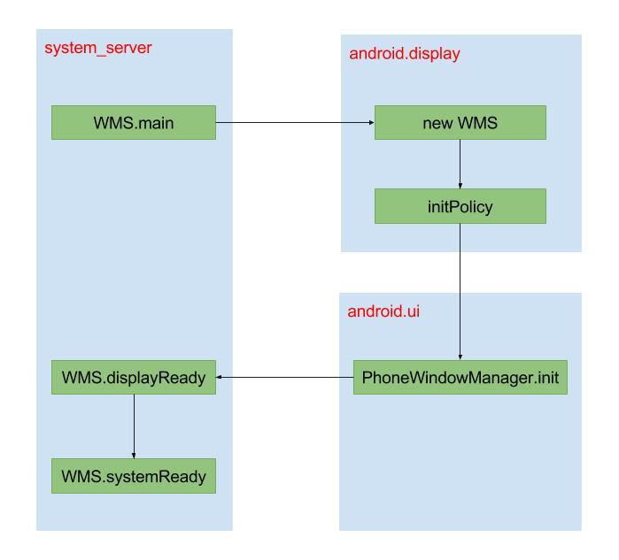 WMS—启动过程- Gityuan博客| 袁辉辉的技术博客