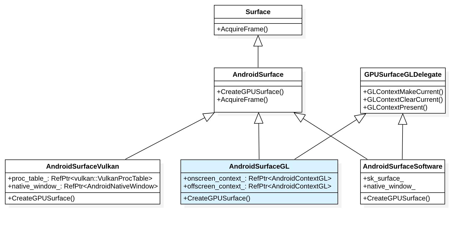 Flutter渲染机制—GPU线程- Gityuan博客| 袁辉辉的技术博客