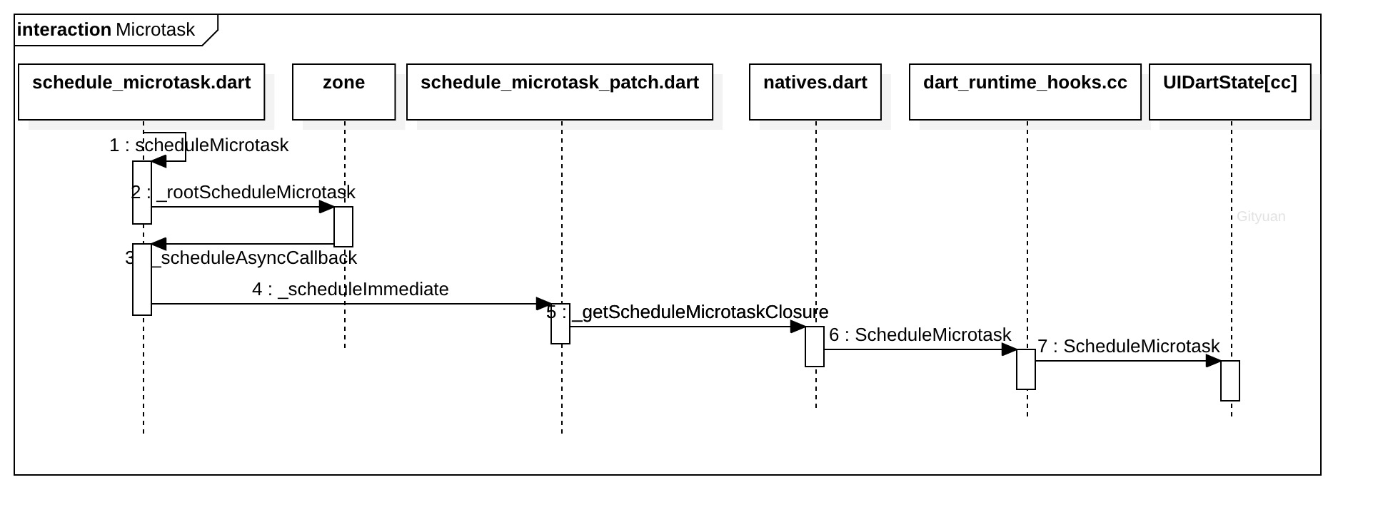 ScheduleMicrotask